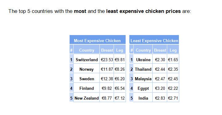 Caterwings prijsindex kip